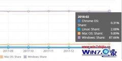 小编演示2月份桌面系统市场份额:win10市场份额下降的教程?